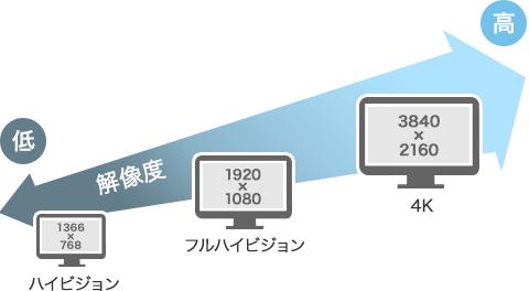 増税前にテレビを買うなら・・・??レンカウ 札幌 苫小牧 旭川